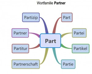 wortfamilie-partner-mind-map