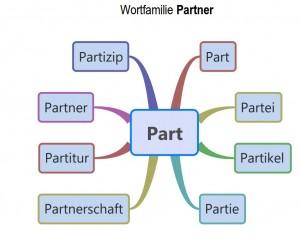 wortfamilie-partner-mind-map
