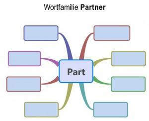 wortfamilie-partner-mind-map-leer